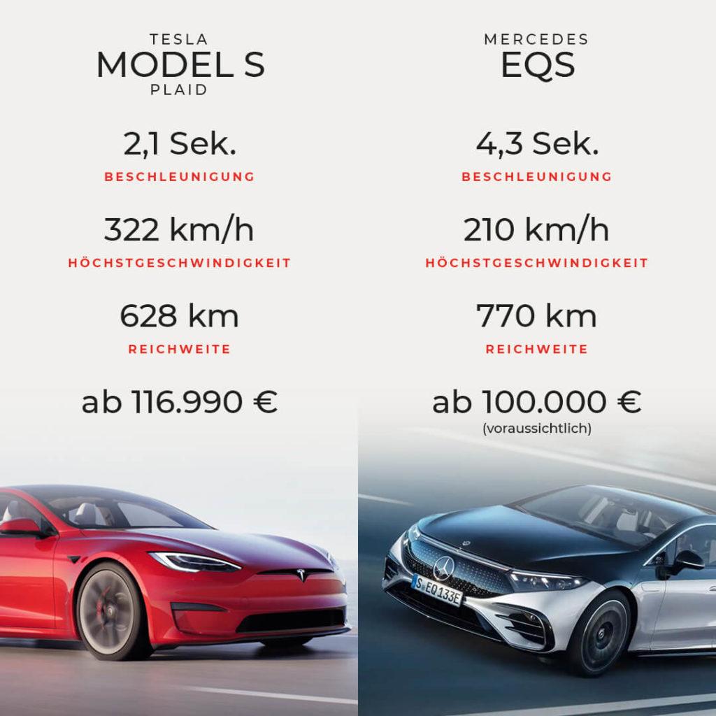 Auf dieser Infografik siehst du das Tesla Model S Plaid im Vergleich mit dem Mercedes EQS.