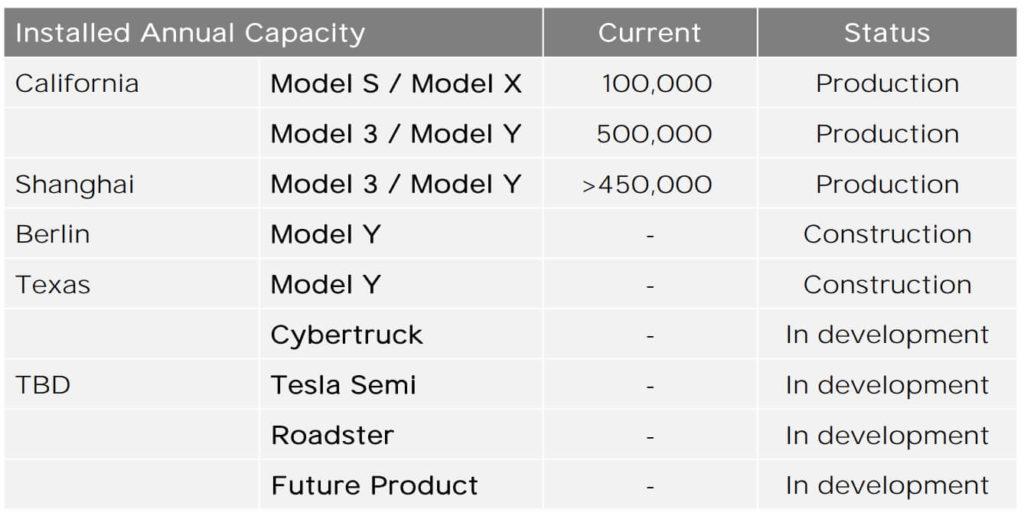 Tesla-Aktionärsbrief zeigt Cybertruck noch in Entwicklung