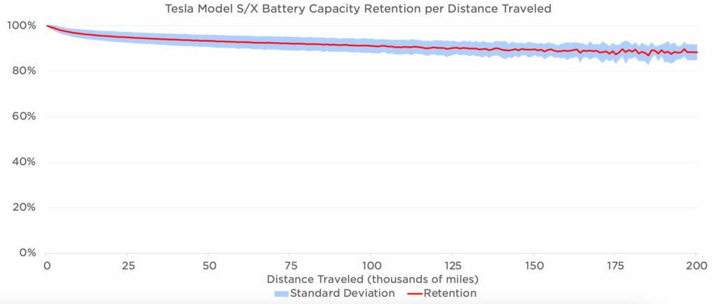 Infografik: Batteriekapazität von Tesla Model S und X im zeitlichen Verlauf