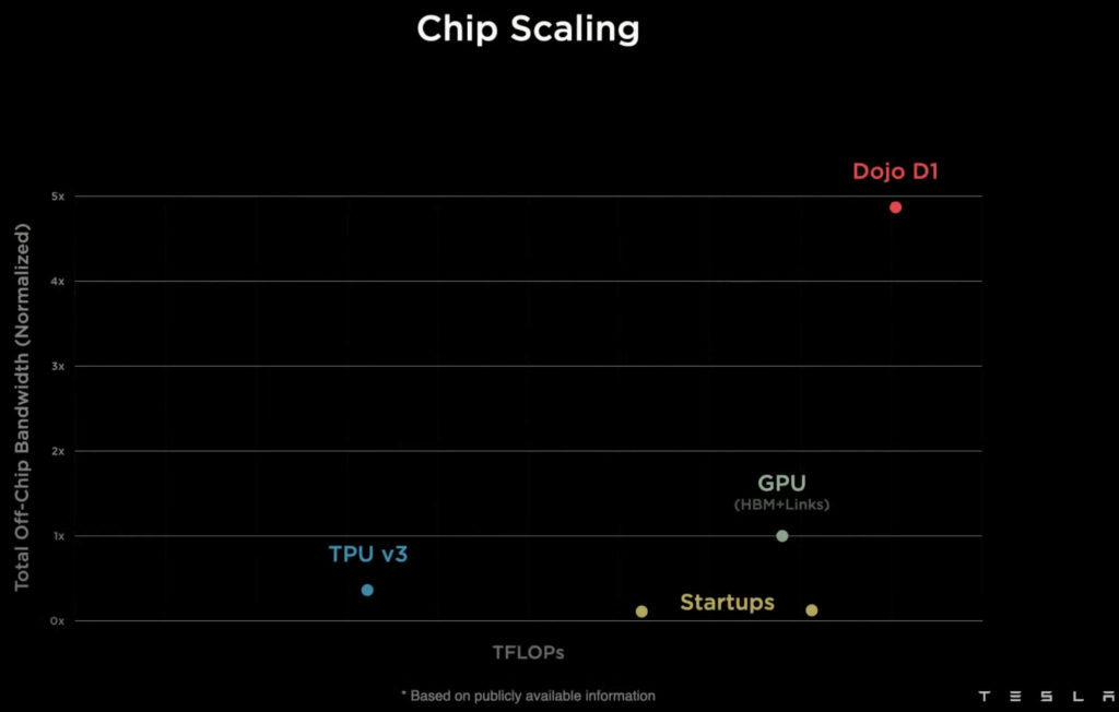 Bandbreite des Tesla D1 Chips