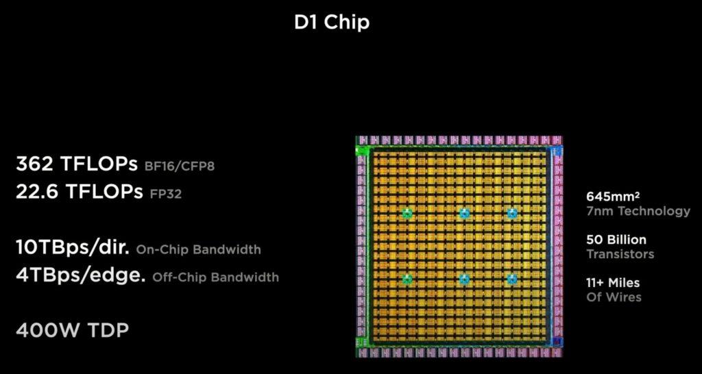 Tesla stellt auf dem AI Day den Supercomputer Dojo und D1 Chip vor